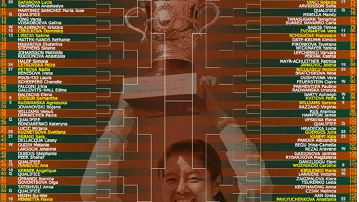 French Open women's draw