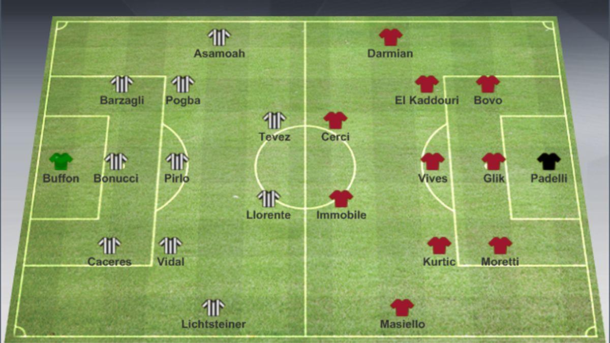 Juventus Torino Maçı Hangi Kanalda 23.02.2014 Tivibu - Eurosport