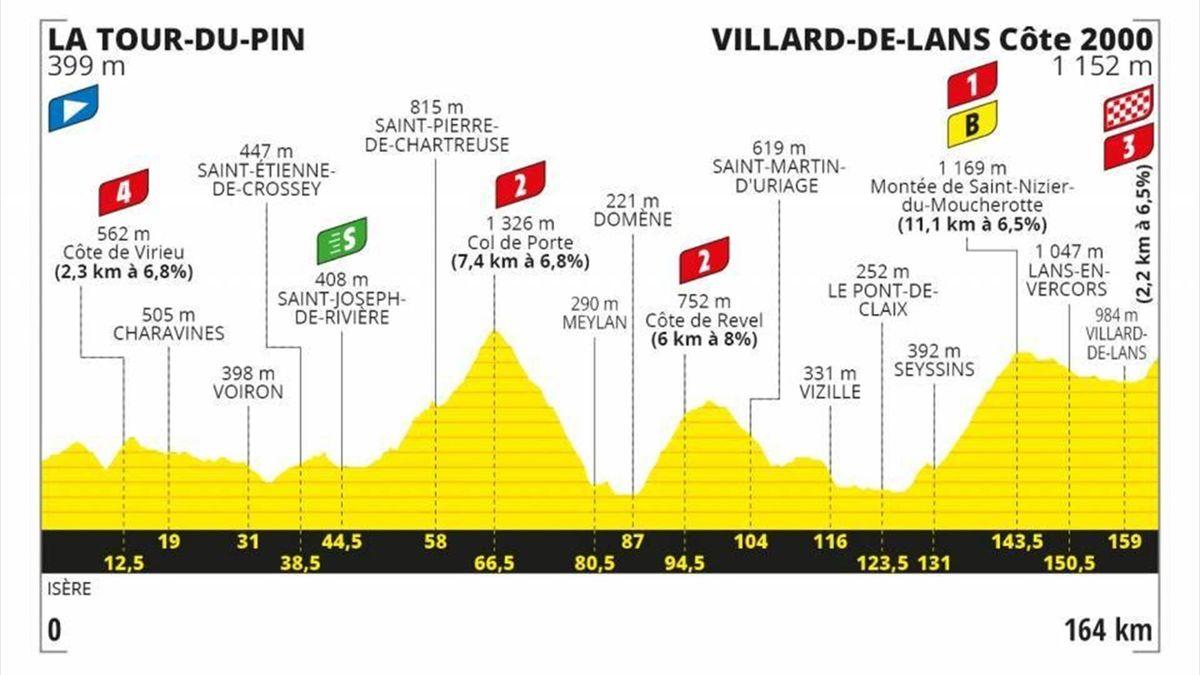 Stage 16 Profile Tour de France