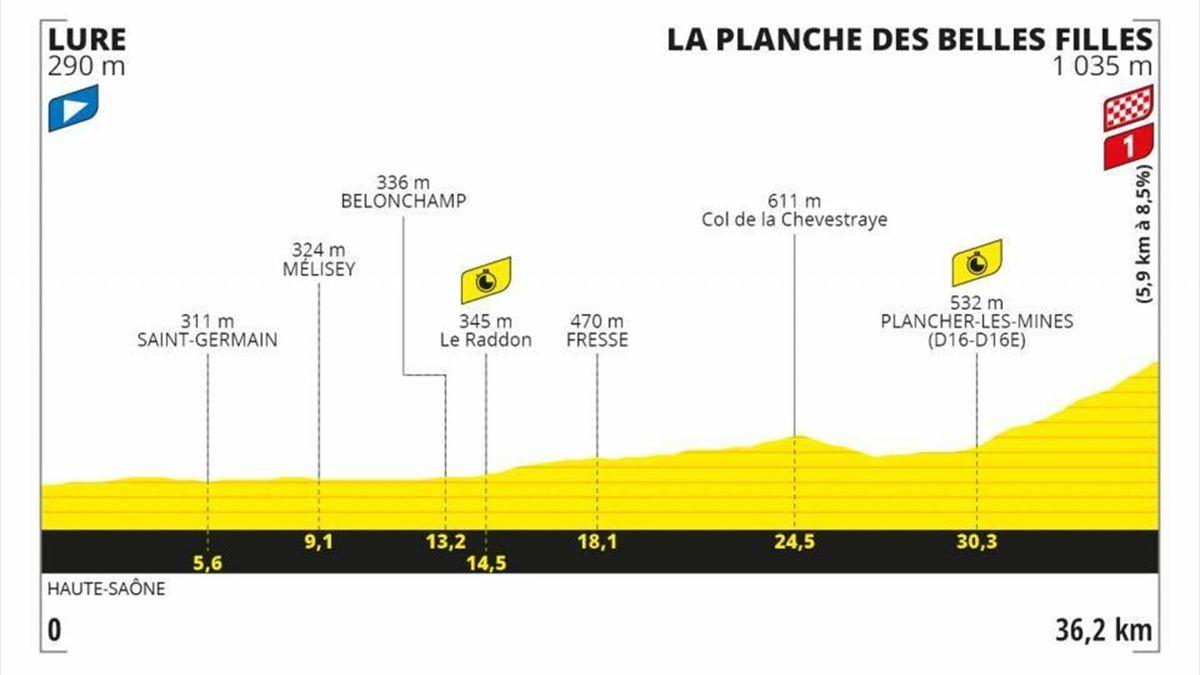 Stage 20 Profile Tour de France