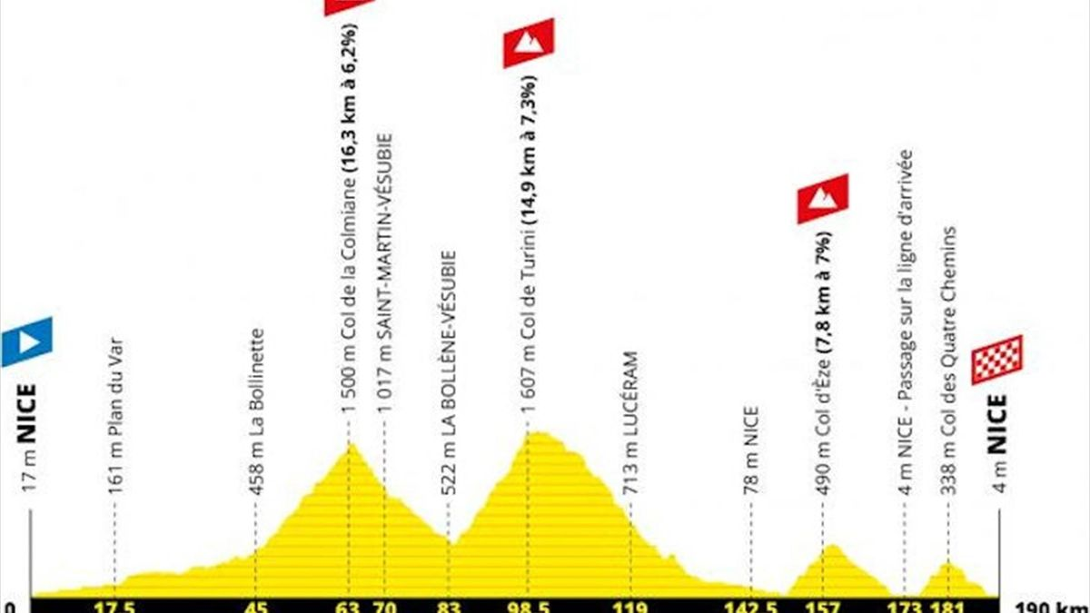 Tour De France Route And Stages Today S Stage 2 Profile Eurosport