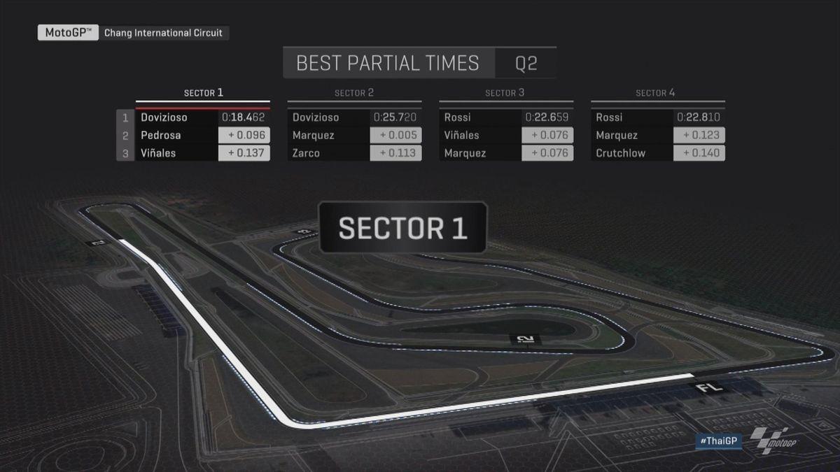GP Thailand: MotoGP Sectors