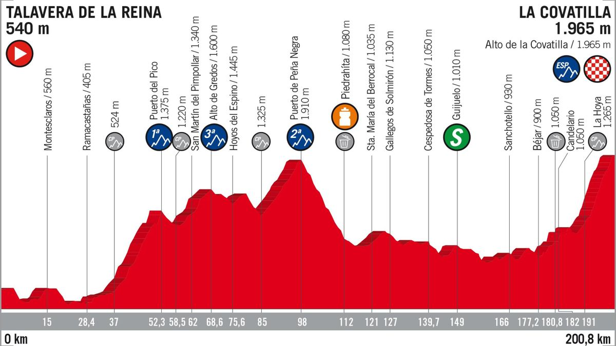 Vuelta 2018 Stage Profiles : stage 9