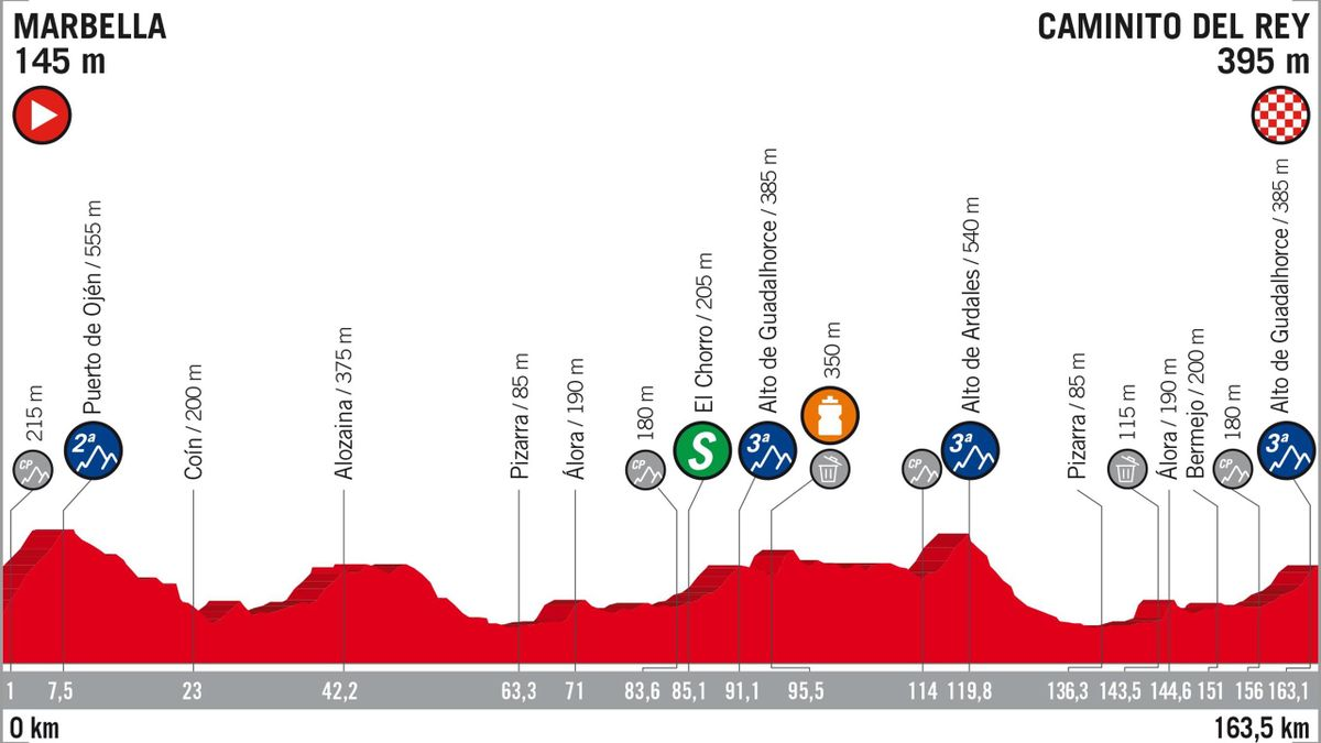 Vuelta 2018 Stage Profiles : stage 2