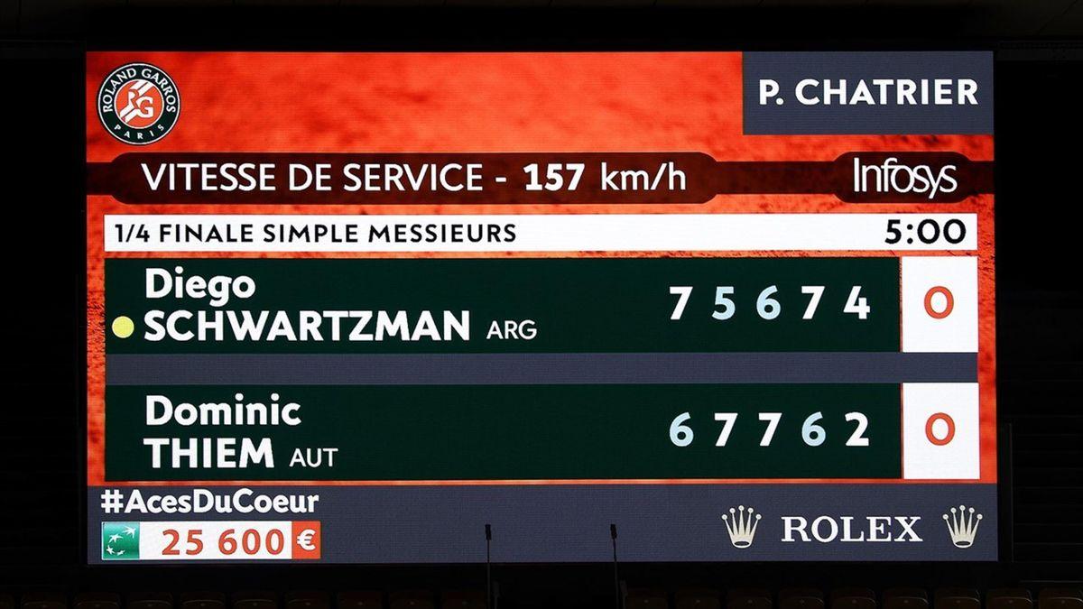 Scorebord Schwartzman-Thiem