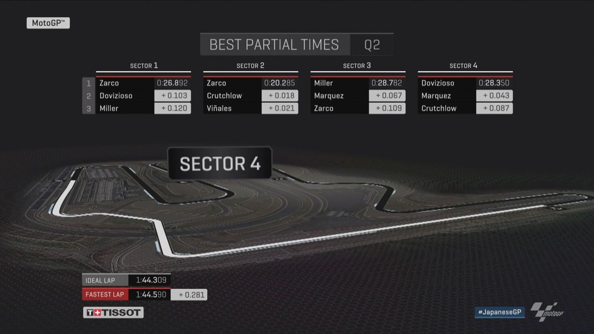 GP Japan - Moto GP Q2 -Analysis + sectors