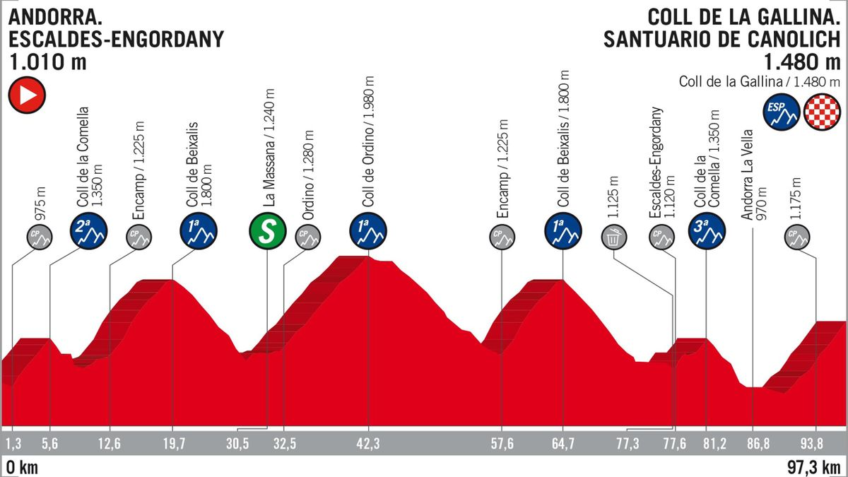 Vuelta 2018 Stage Profiles: stage 20