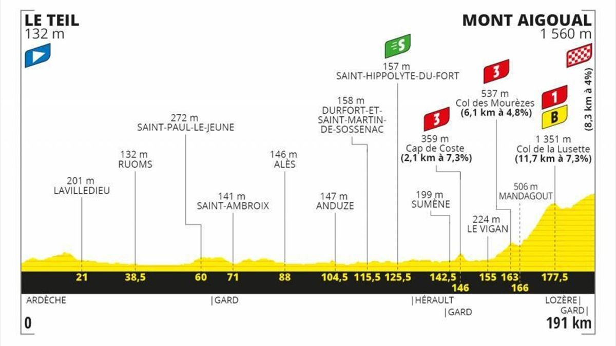 Stage 6 Profile Tour de France