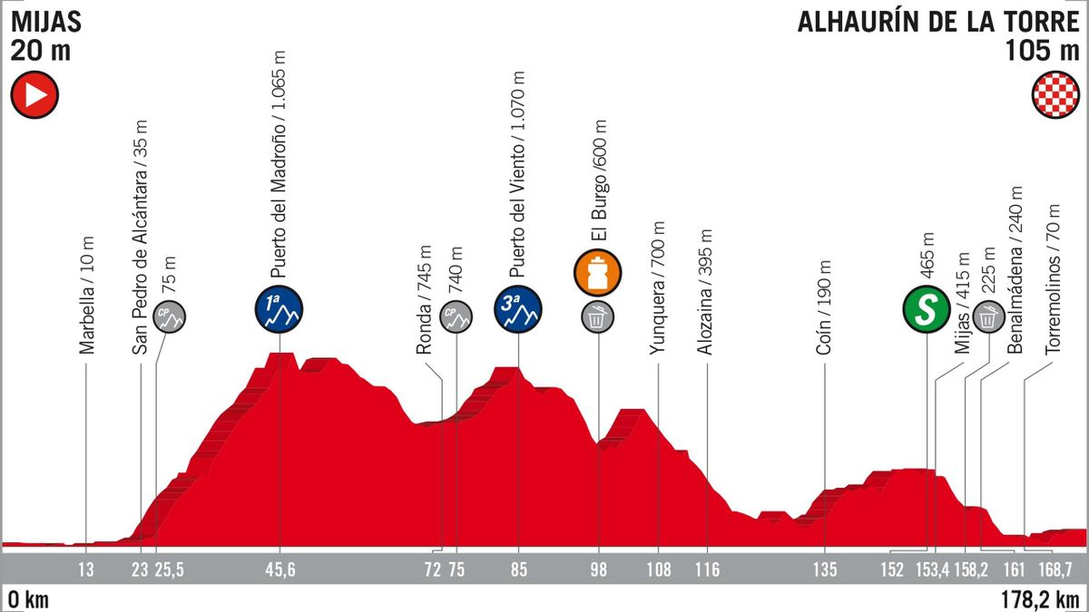 Vuelta 2018 Stage Profiles : stage 3