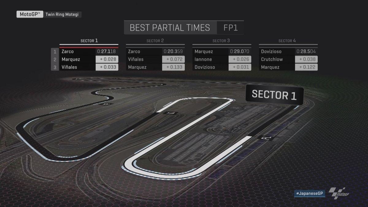 GP Japan - Moto GP FP1 - Analysis + Sectors
