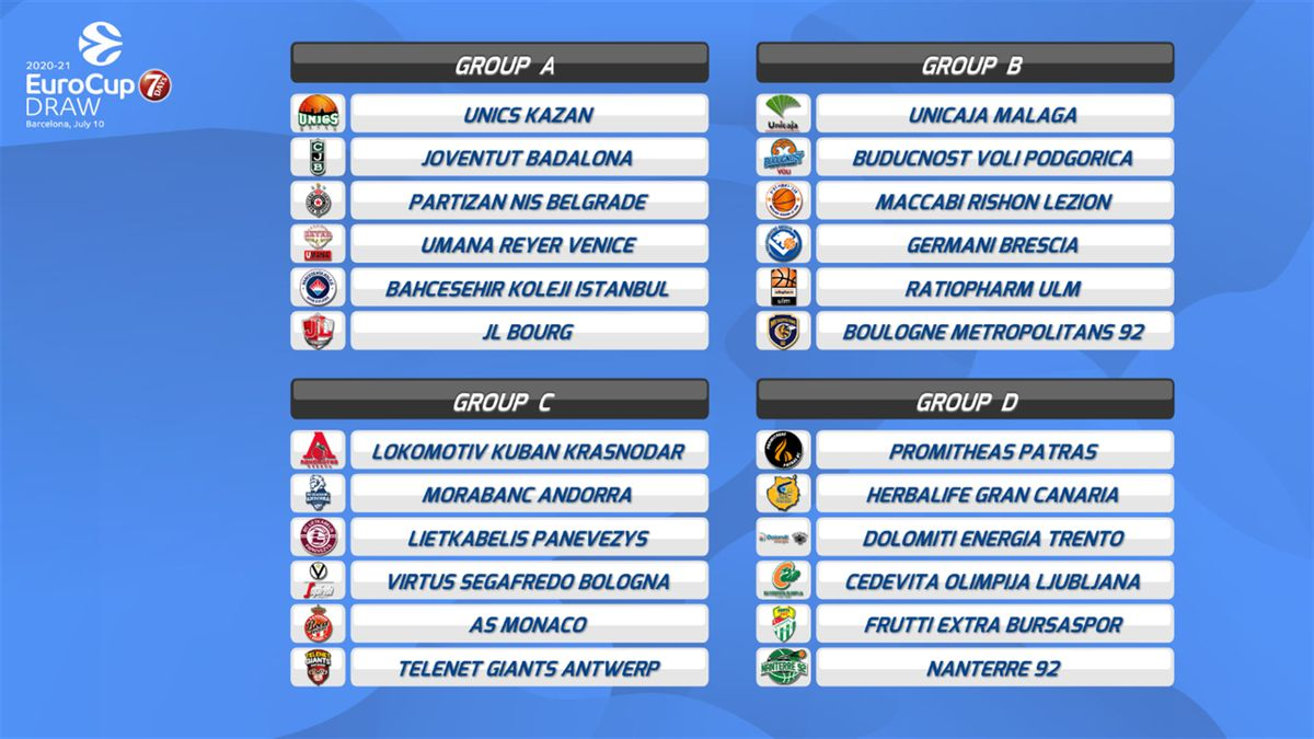 Il sorteggio dei gironi di Eurocup 2020-21