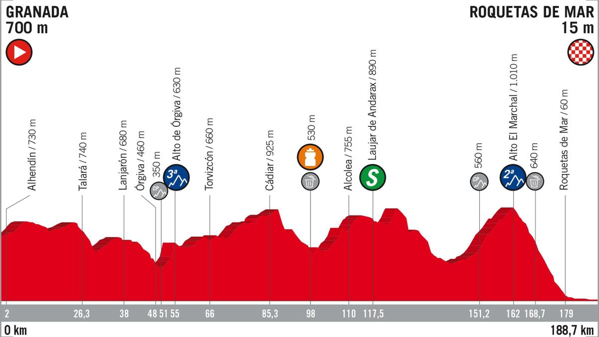 Vuelta 2018 Stage Profiles : stage 5