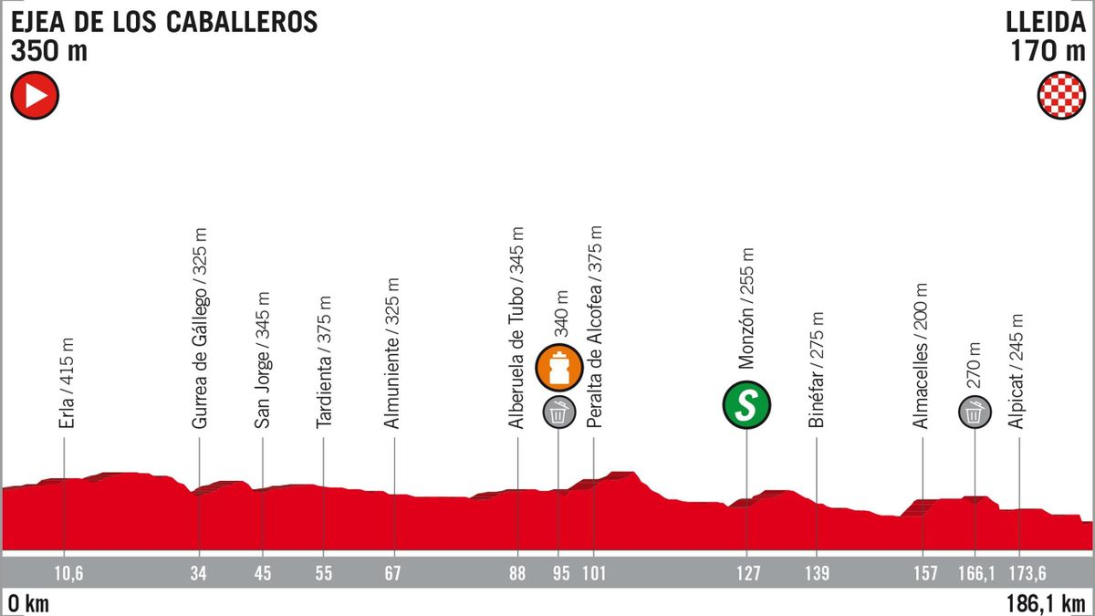 Vuelta 2018 Stage Profiles: stage 18