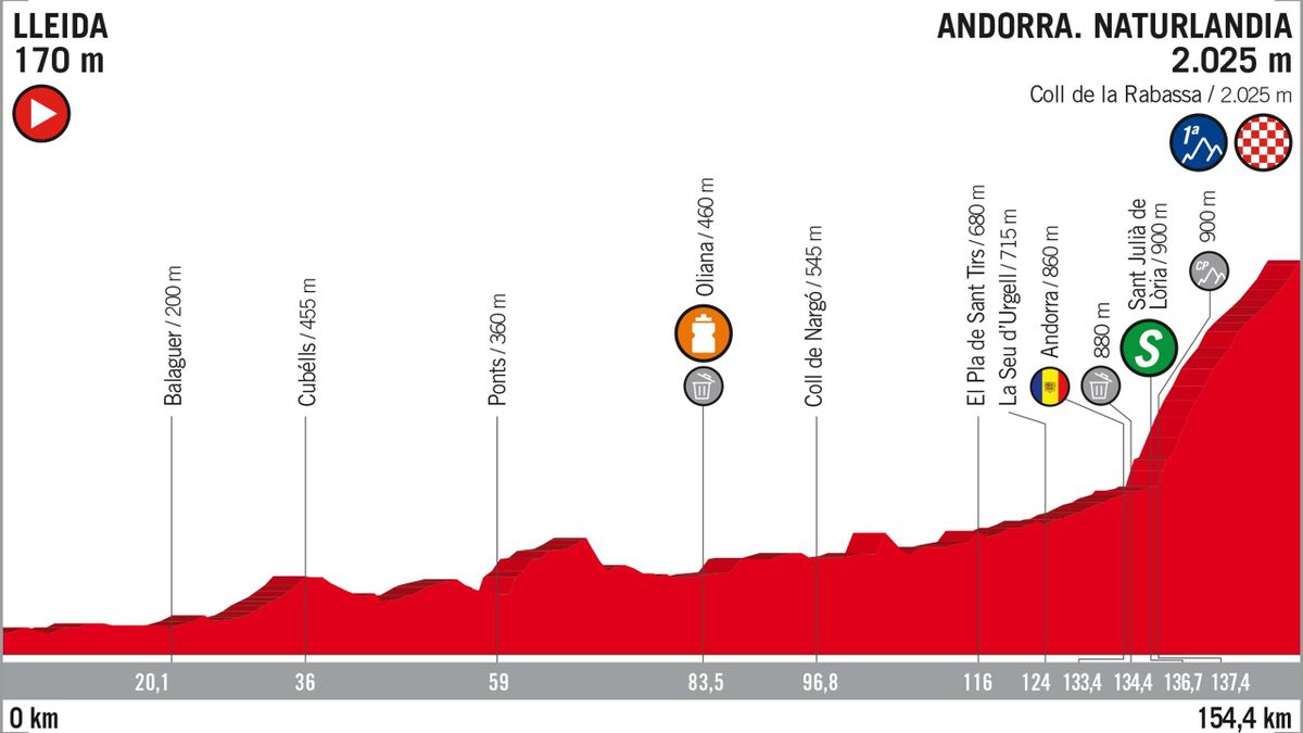 Vuelta 2018 Stage Profiles: stage 19
