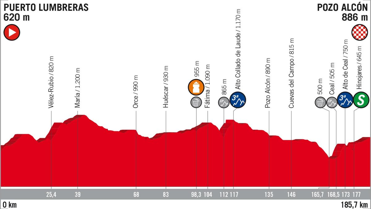 Vuelta 2018 Stage Profiles : stage 7