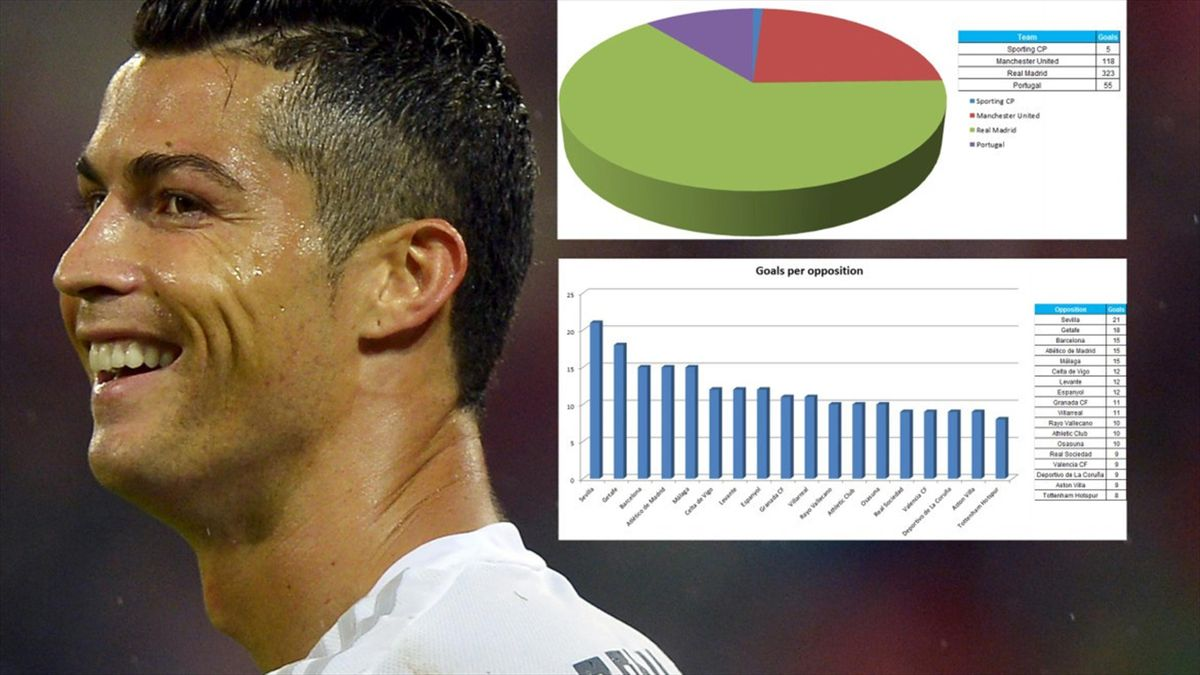 Cristiano Ronaldo scored his 500th career goal in Real Madrid's Champions League match against Shakhtar Donetsk