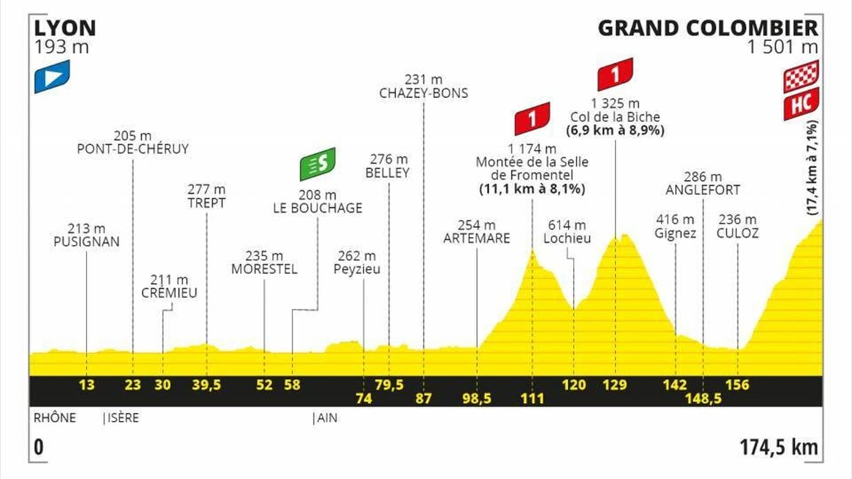 Stage 15 Profile Tour de France