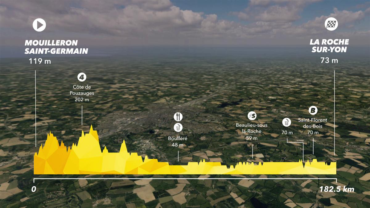 Tour de France: Preview Stage 2 - IS