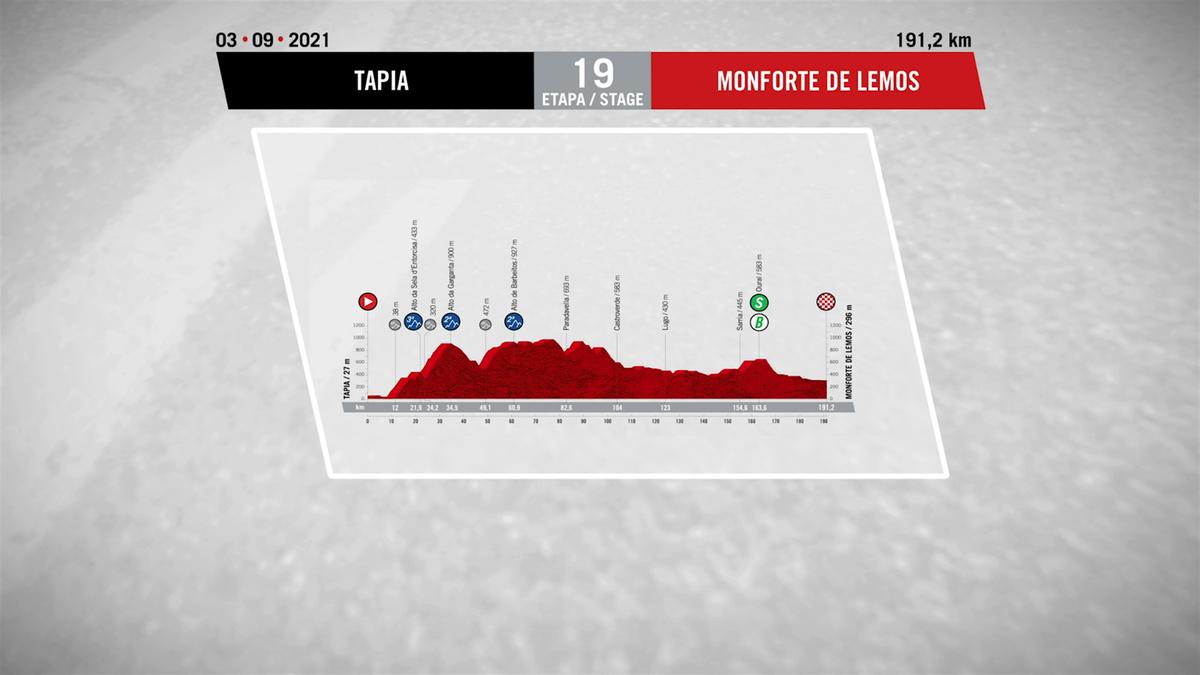 Stage 19 profile: Tapia – Monforte de Lemos