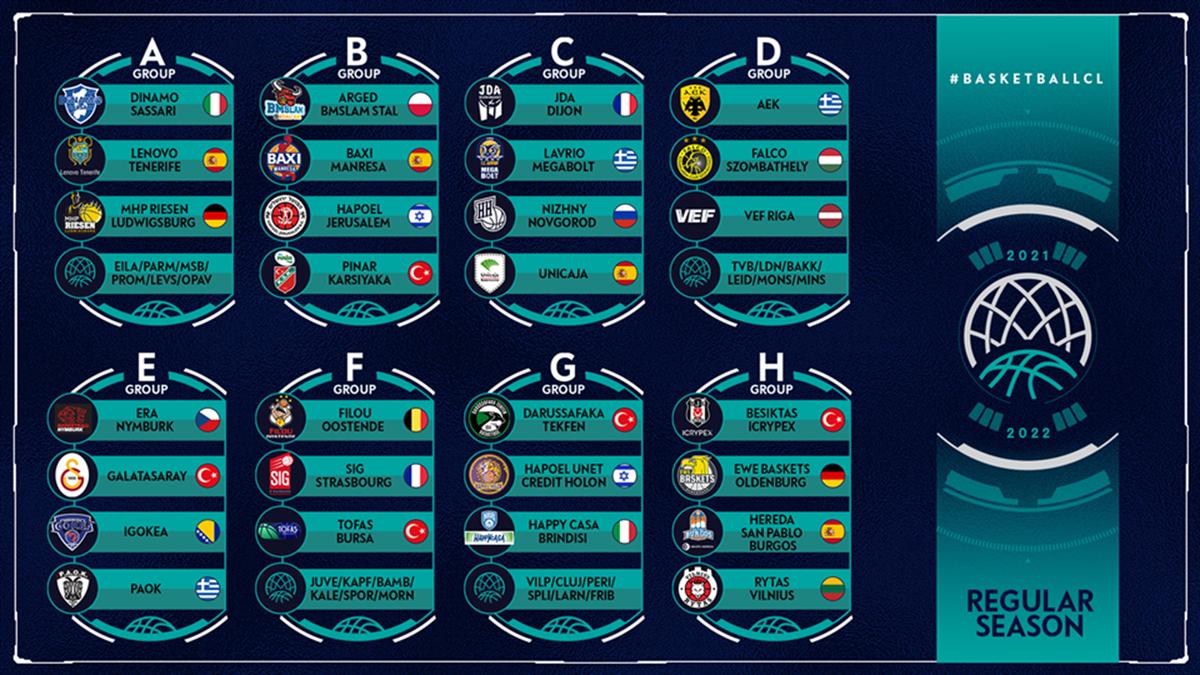 I gironi della regular-season di Champions League 2020-21