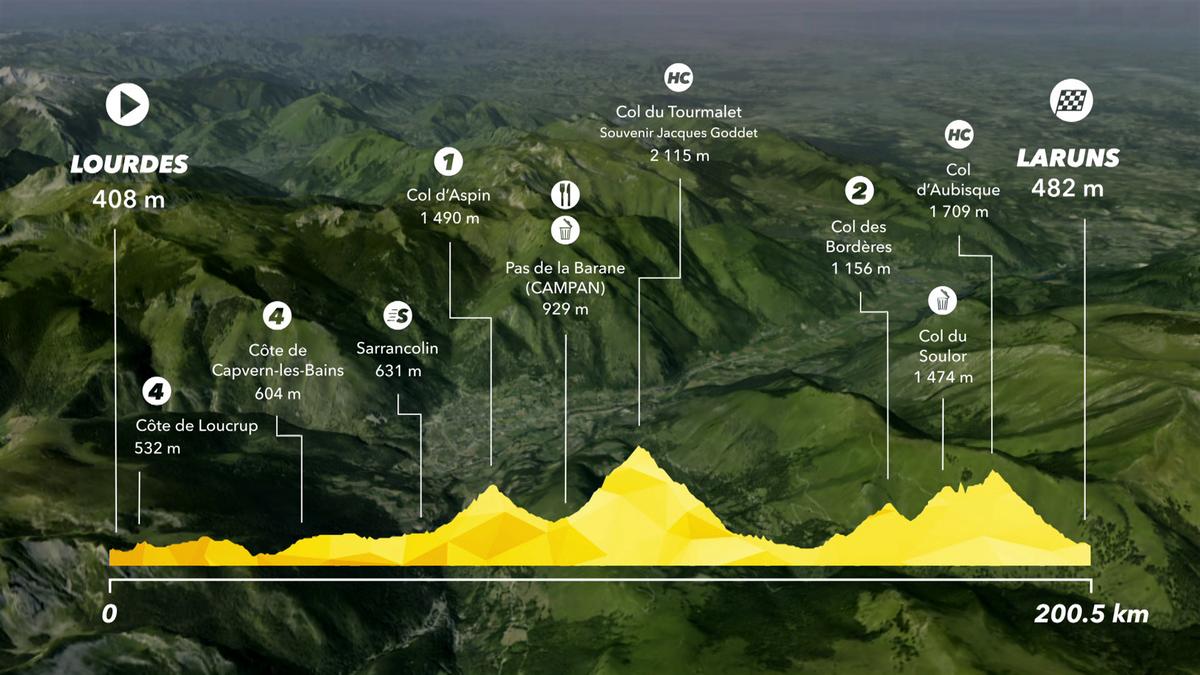 Tour de France: Preview Stage 19 - IS
