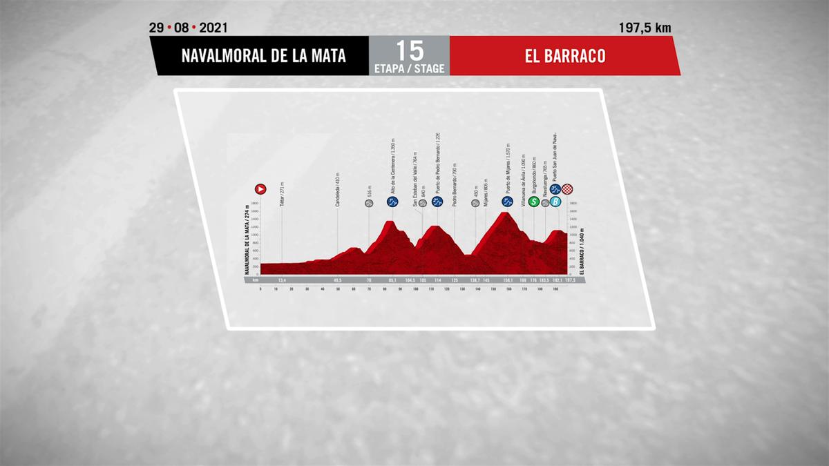 Stage 15 profile: Navalmoral de la Mata – El Barraco