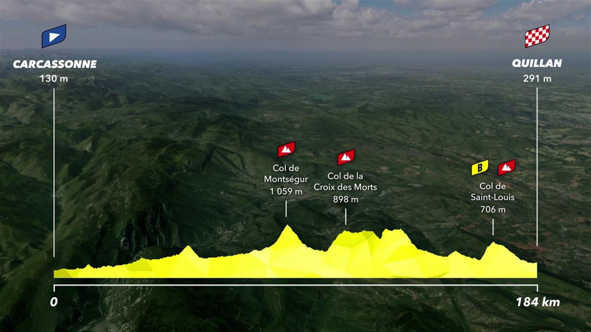 14ª etapa: | Perfil y recorrido: Carcassonne-Quillan