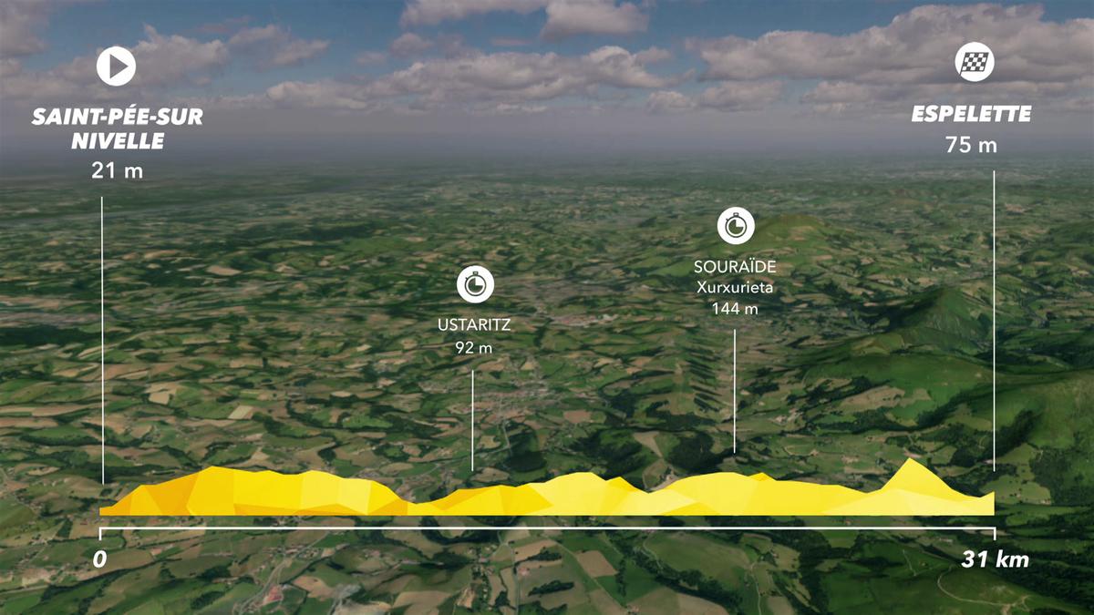 Tour de France: Preview Stage 20 - IS