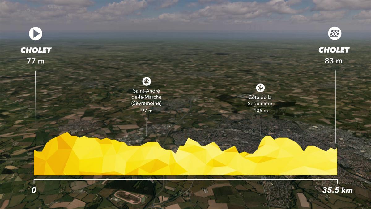 Tour de France: Preview Stage 3 - IS