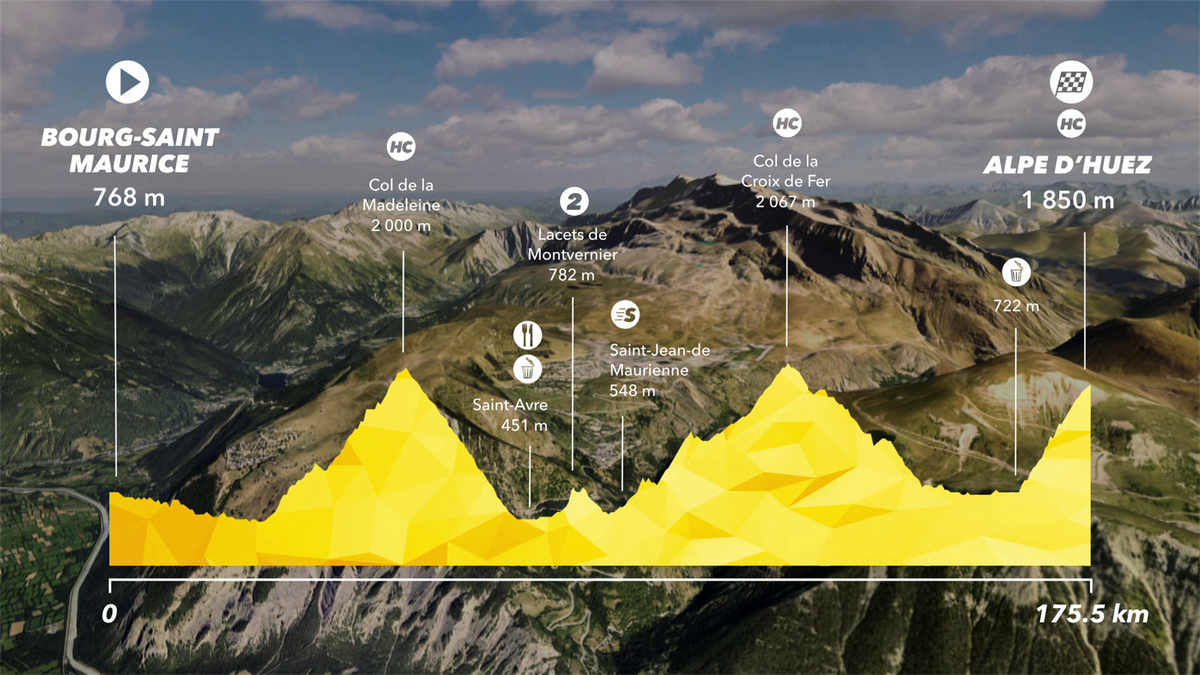 Tour de France: Preview Stage 12 - IS