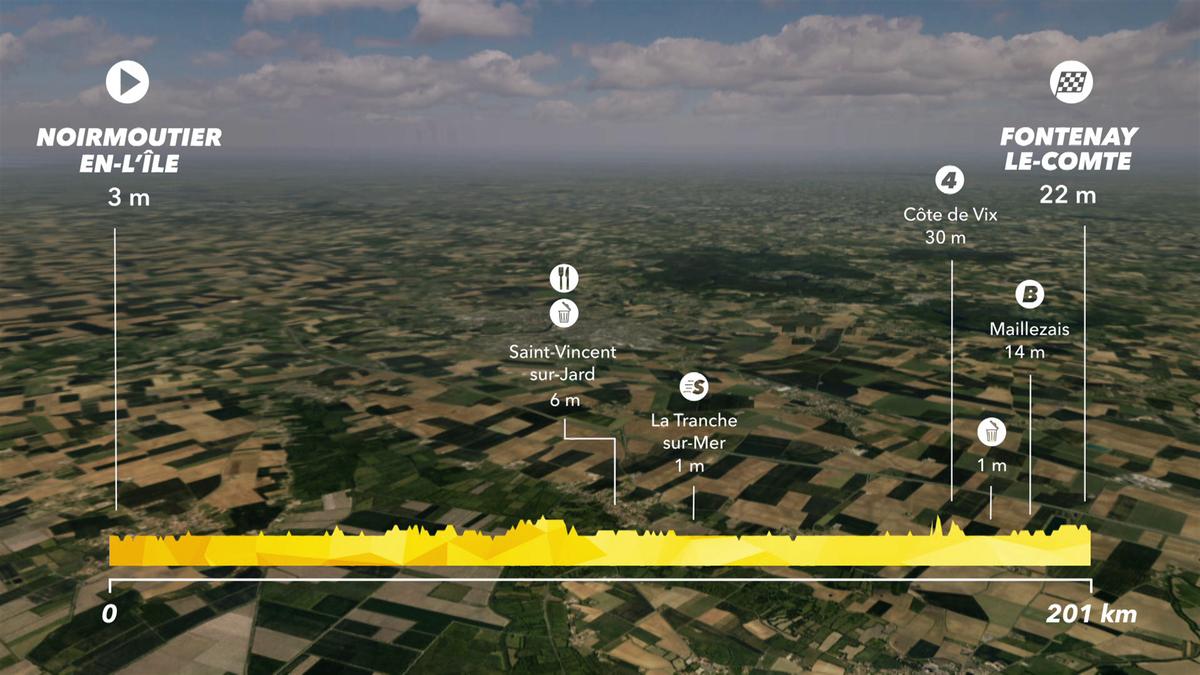 Tour de France : Preview Stage 1 - IS