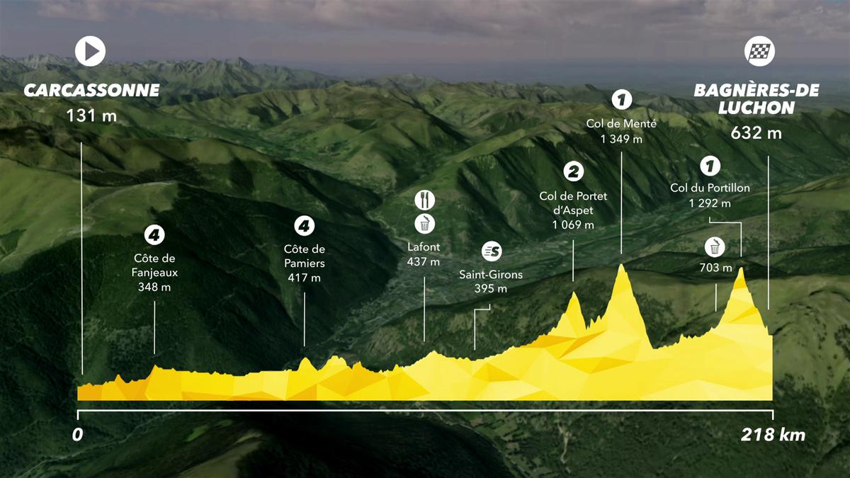 Tour de France: Preview Stage 16 - IS
