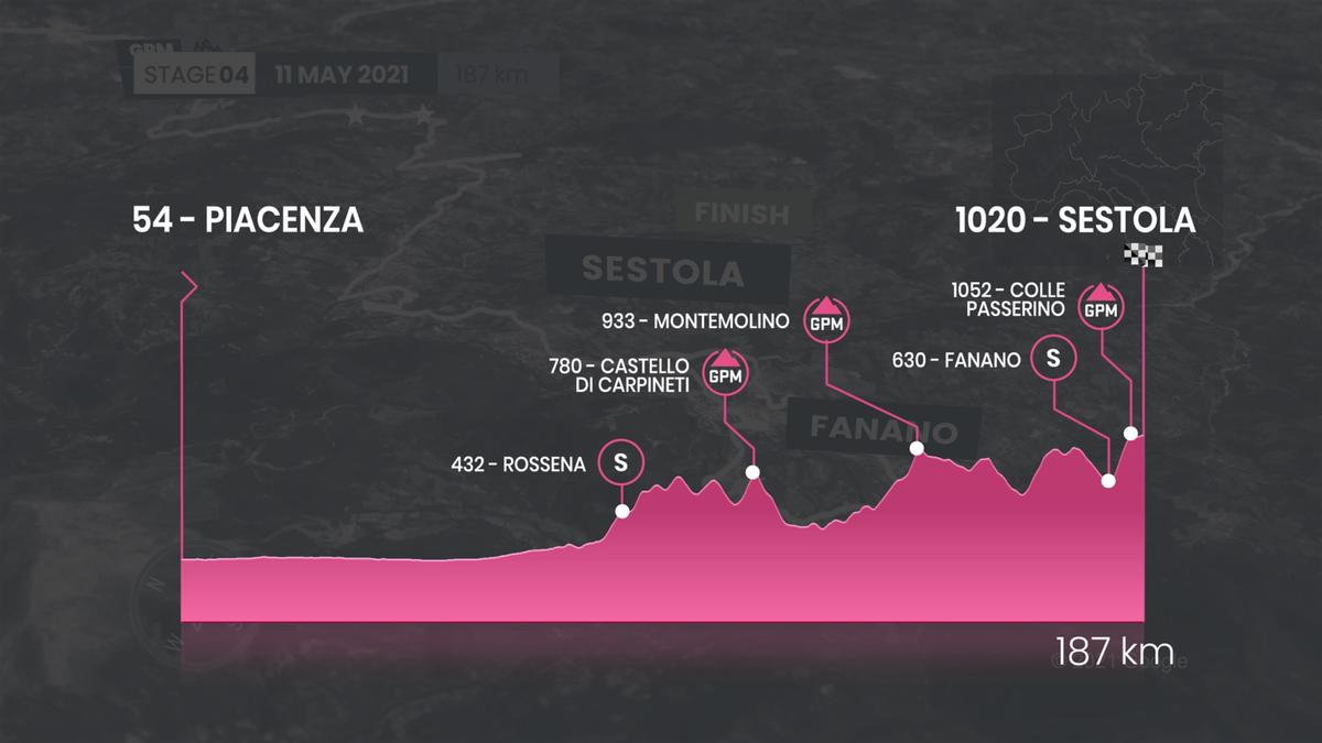 Giro d'Italia 2021 | Profiel Etappe 4