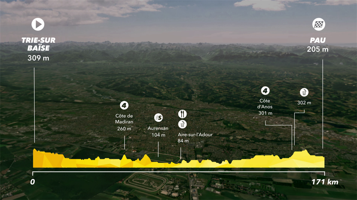 Tour de France: Preview Stage 18 - IS