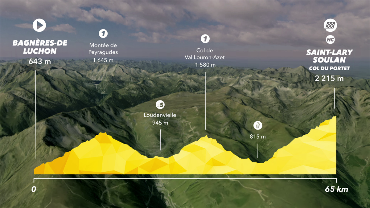 Tour de France: Preview Stage 17 - IS