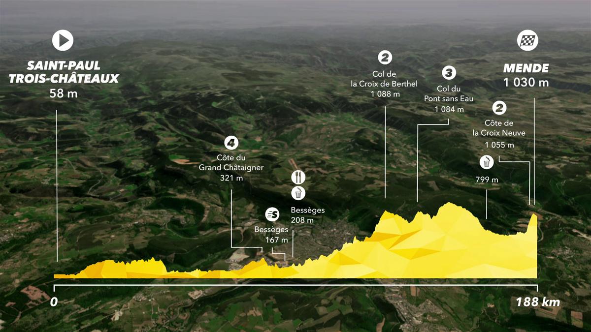 Tour de France: Preview Stage 14 - IS