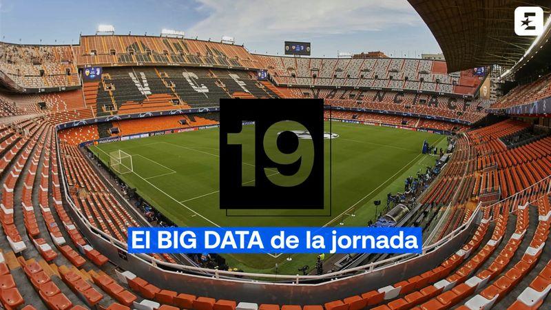 Big Data Jornada 19: Un Atlético inexpugnable para el Éibar