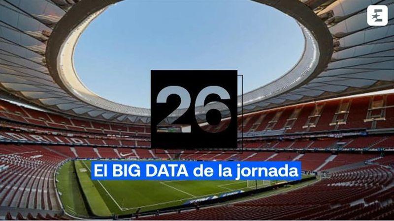 Big Data Jornada 26: A este Barça sólo le hace sombra el City