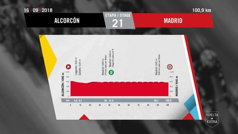 Så körs den sista etappen av Vuelta a España