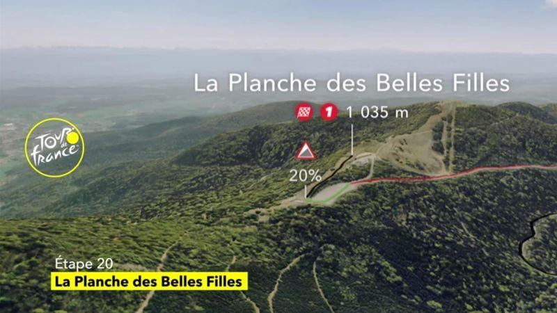 Tour-Bergankunft: Der schwere Schlussanstieg im 3D-Profil