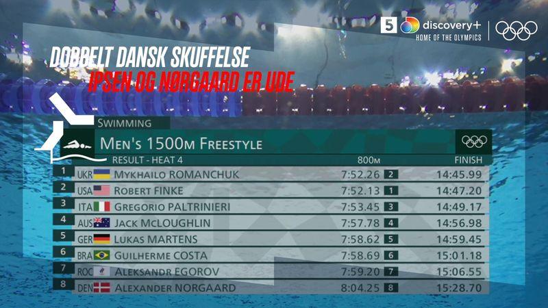 Dobbelt dansk skuffelse på 1500 m fri: Nørgaard og Ipsen er ude