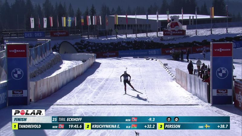 Eckhoff claims 15th career victory with sprint triumph in Hochfilzen