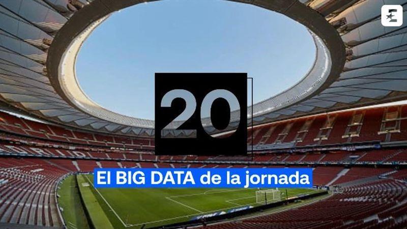 Big Data jornada 20: El Madrid quiere continuar su idilio vasco