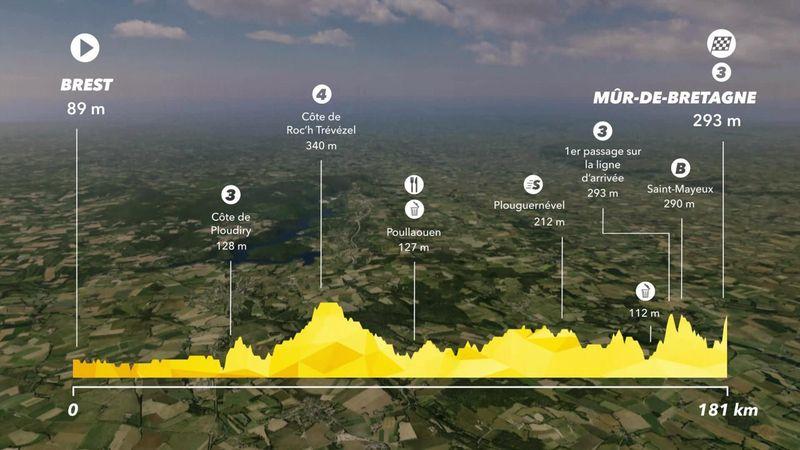Tour de France etappe 6: Brest - Mûr-de-Bretagne (181 km)