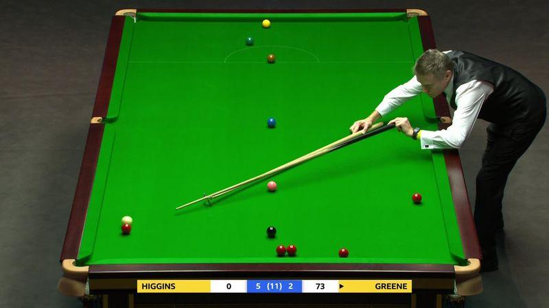 Gerard Greene produces a century beak of 104 against John Higgins