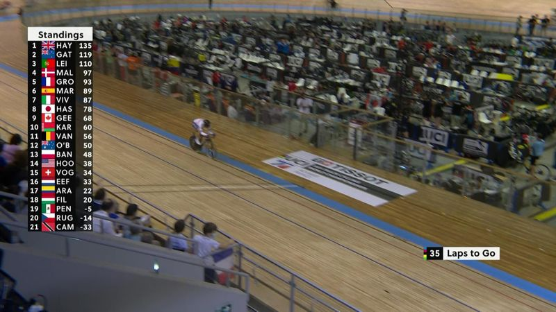 'Hayter has left his rivals behind!' – Brit makes decisive move to win omnium world title