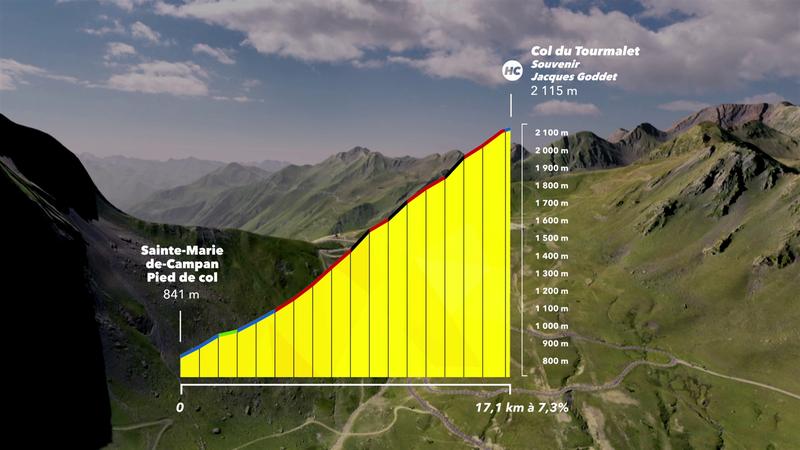 Tour-Berge: Berge: Der altehrwürdige Col du Tourmalet