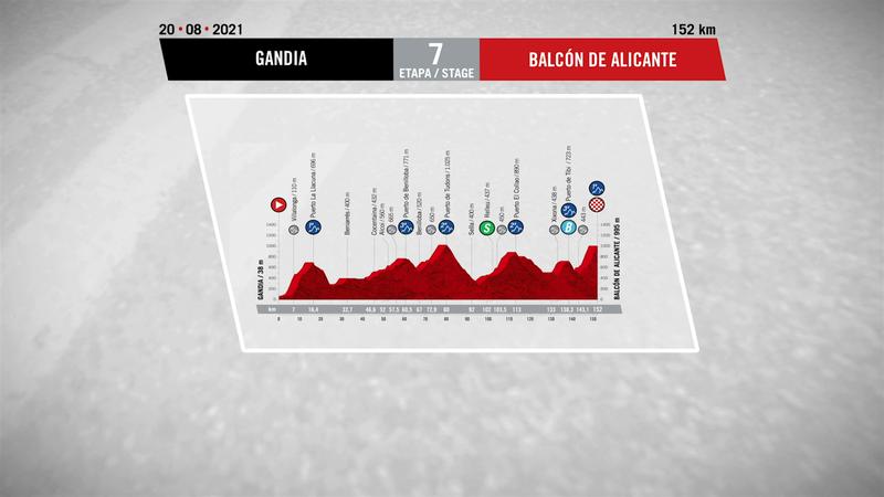 Profilul etapei a 7-a din Vuelta