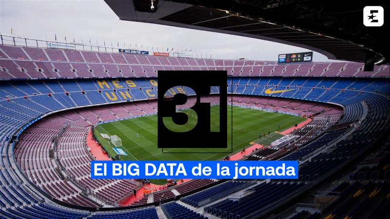 Big Data Jornada 31: El Sevilla, al acecho de los tres magníficos