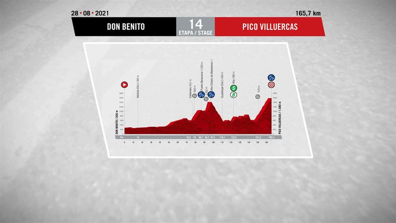Vuelta 2021 | Profilul etapei a 14-a, care se v termina pe Pico Villuercas